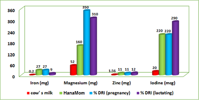the difference between cows's milk and hanamom in minerals